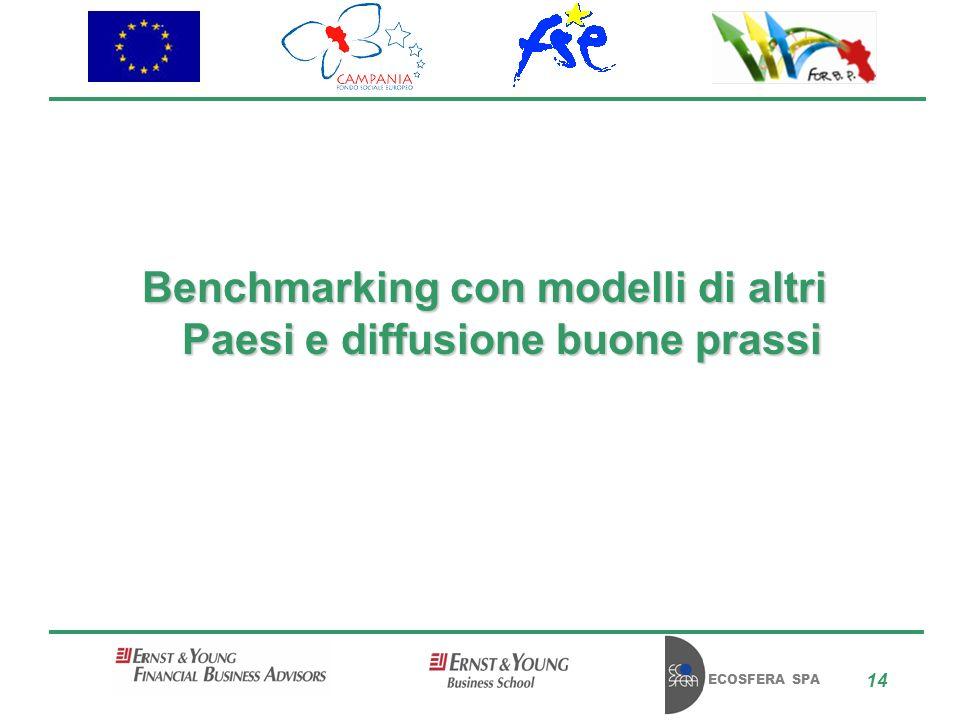 ECOSFERA SPA 14 Benchmarking con modelli di altri Paesi e diffusione buone prassi