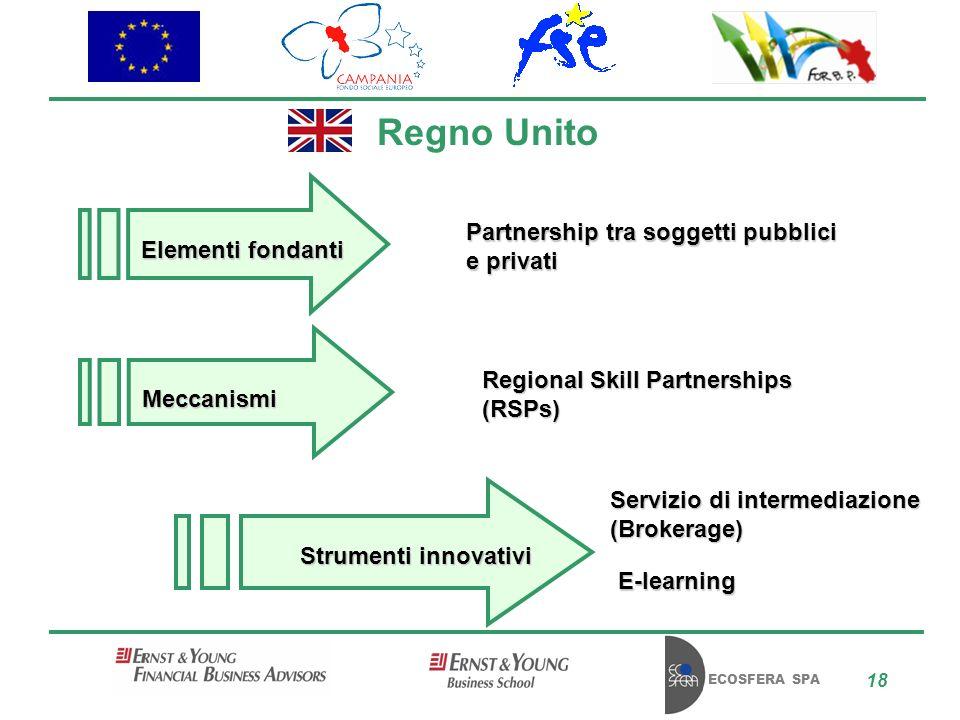 ECOSFERA SPA 18 Regno Unito Partnership tra soggetti pubblici e privati Servizio di intermediazione (Brokerage) E-learning Regional Skill Partnerships (RSPs) Elementi fondanti Meccanismi Strumenti innovativi