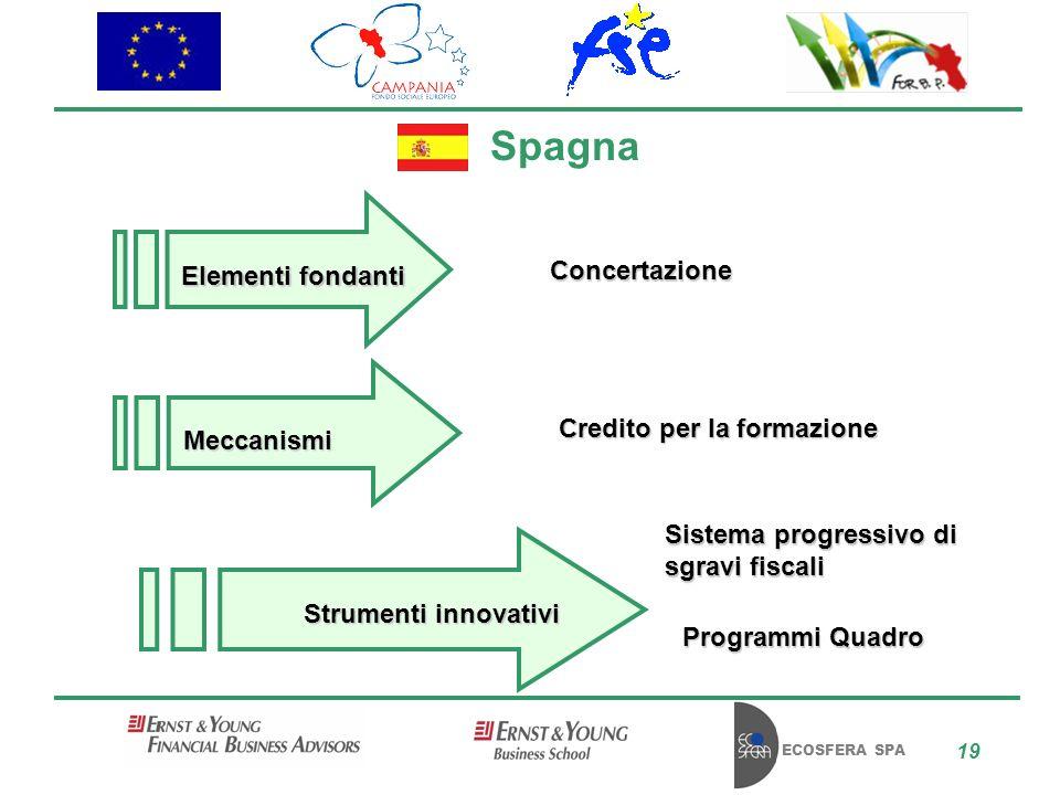 ECOSFERA SPA 19 Spagna Concertazione Sistema progressivo di sgravi fiscali Programmi Quadro Credito per la formazione Elementi fondanti Meccanismi Strumenti innovativi