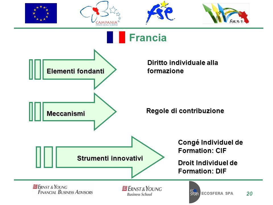 ECOSFERA SPA 20 Francia Diritto individuale alla formazione Regole di contribuzione Congé Individuel de Formation: CIF Droit Individuel de Formation: DIF Elementi fondanti Meccanismi Strumenti innovativi