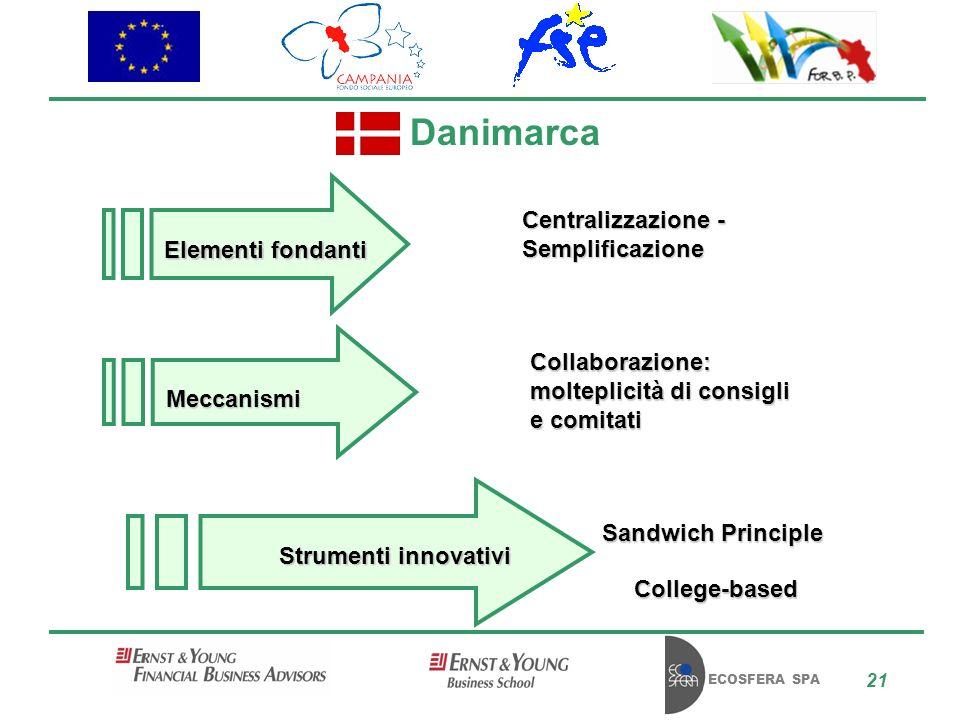 ECOSFERA SPA 21 Danimarca Centralizzazione - Semplificazione Collaborazione: molteplicità di consigli e comitati Sandwich Principle College-based Elementi fondanti Meccanismi Strumenti innovativi