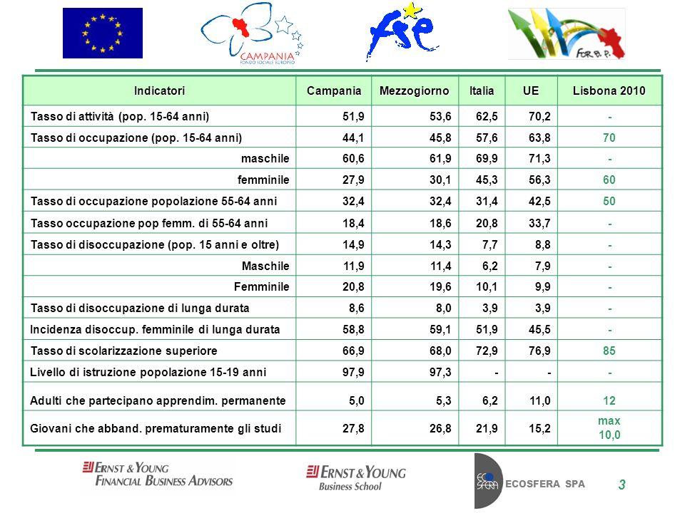 ECOSFERA SPA 3 IndicatoriCampaniaMezzogiornoItaliaUE Lisbona 2010 Tasso di attività (pop.