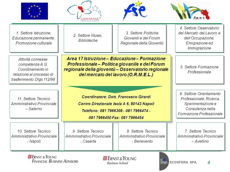 ECOSFERA SPA 5 Il Fondo Sociale Europeo quale strumento di supporto allo sviluppo e alla promozione della coesione tra i diversi Stati membri dellUE Il FSE sostiene lazione degli Stati membri nei seguenti ambiti: adattamento dei lavoratori e delle imprese: sistemi di apprendimento permanente, elaborazione e diffusione di modelli più innovativi di organizzazione del lavoro; adattamento dei lavoratori e delle imprese: sistemi di apprendimento permanente, elaborazione e diffusione di modelli più innovativi di organizzazione del lavoro; accesso al mercato del lavoro per coloro che sono alla ricerca di un impiego, per le persone inoccupate, le donne e i migranti; accesso al mercato del lavoro per coloro che sono alla ricerca di un impiego, per le persone inoccupate, le donne e i migranti; inclusione sociale dei gruppi svantaggiati e lotta contro la discriminazione sul mercato del lavoro; inclusione sociale dei gruppi svantaggiati e lotta contro la discriminazione sul mercato del lavoro; valorizzazione del capitale umano mediante la riforma dei sistemi di istruzione e il collegamento in rete degli istituti di istruzione valorizzazione del capitale umano mediante la riforma dei sistemi di istruzione e il collegamento in rete degli istituti di istruzione
