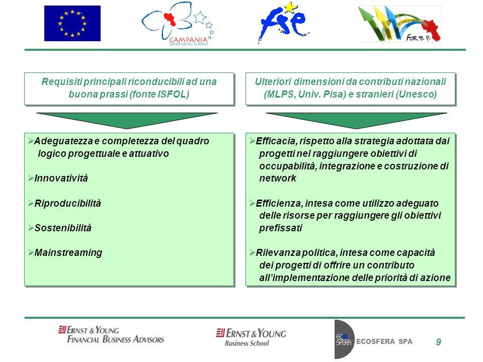 ECOSFERA SPA 9 Requisiti principali riconducibili ad una buona prassi (fonte ISFOL) Ulteriori dimensioni da contributi nazionali (MLPS, Univ.