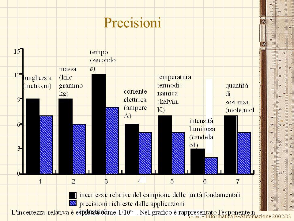 G.M. - Informatica B-Automazione 2002/03 Precisioni