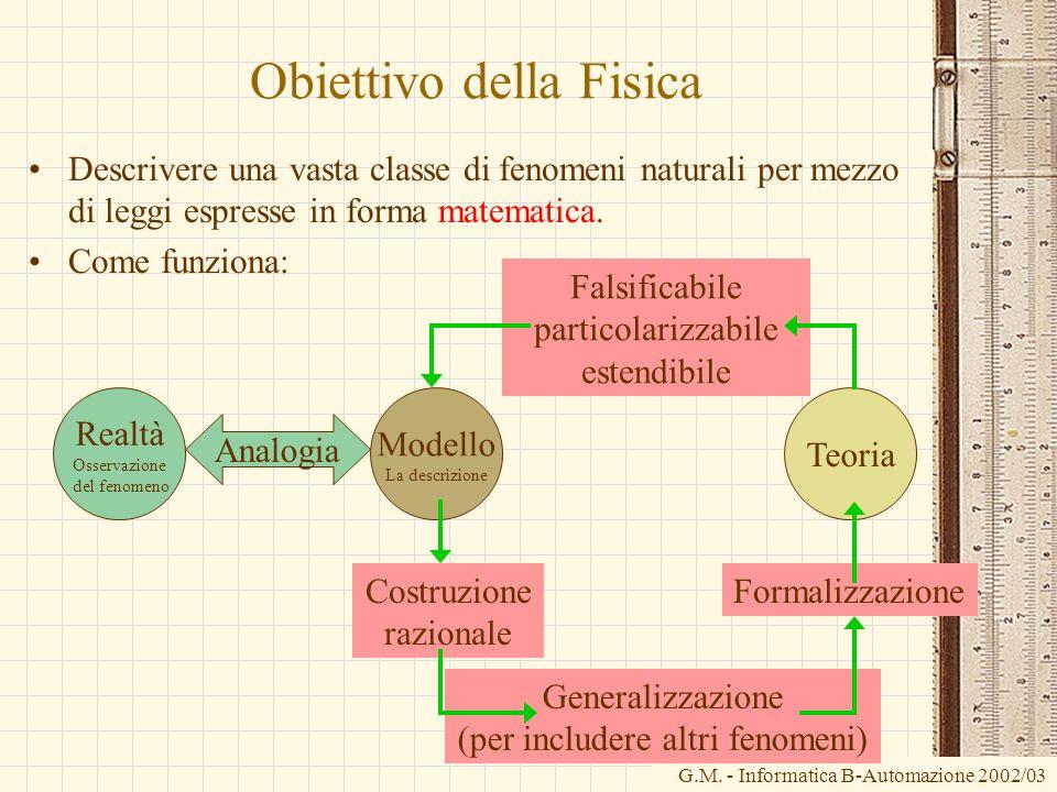 G.M. - Informatica B-Automazione 2002/03 Obiettivo della Fisica Descrivere una vasta classe di fenomeni naturali per mezzo di leggi espresse in forma