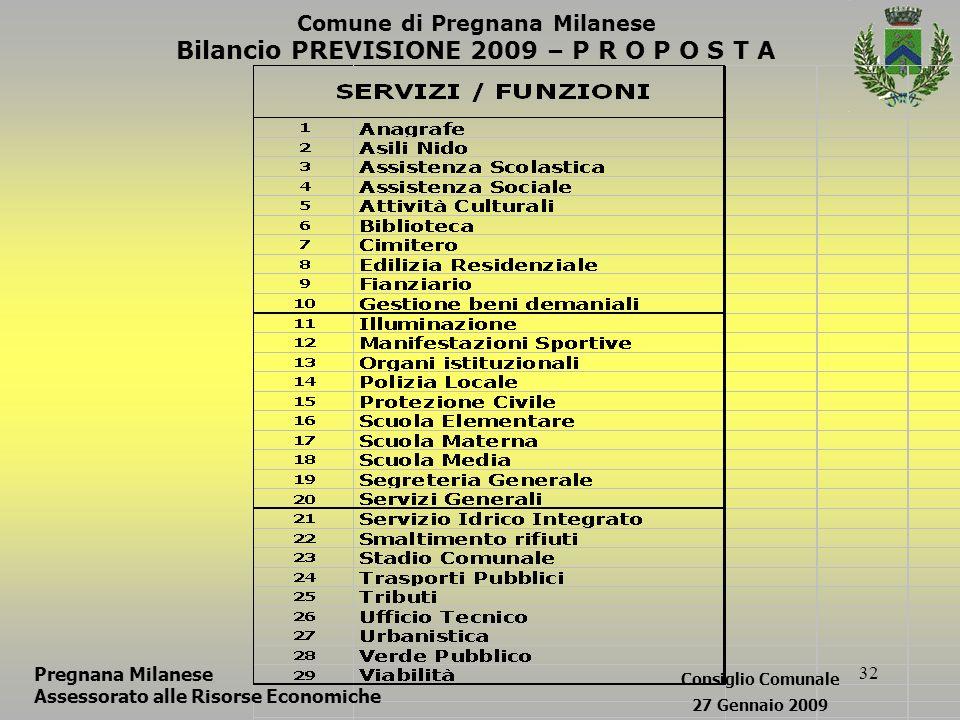32 Comune di Pregnana Milanese Bilancio PREVISIONE 2009 – P R O P O S T A Pregnana Milanese Assessorato alle Risorse Economiche Consiglio Comunale 27 Gennaio 2009