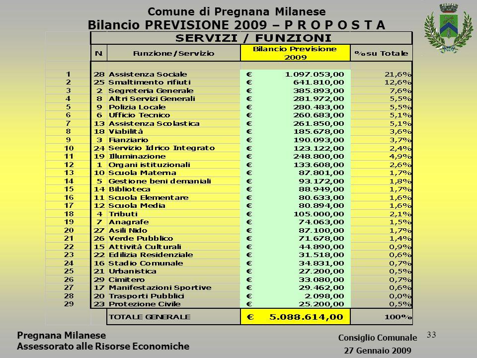 33 Comune di Pregnana Milanese Bilancio PREVISIONE 2009 – P R O P O S T A Pregnana Milanese Assessorato alle Risorse Economiche Consiglio Comunale 27 Gennaio 2009