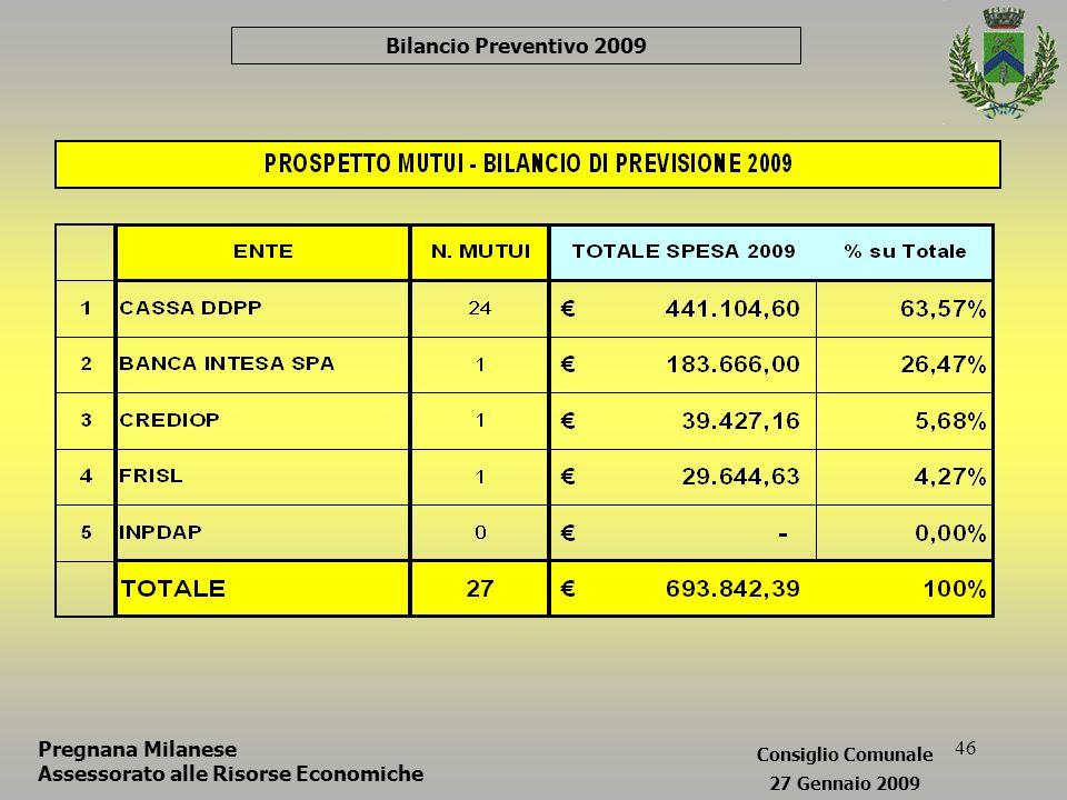 46 Bilancio Preventivo 2009 Pregnana Milanese Assessorato alle Risorse Economiche Consiglio Comunale 27 Gennaio 2009