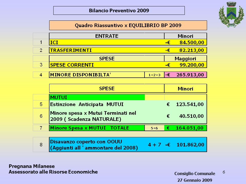57 Bilancio Preventivo 2009 Pregnana Milanese Assessorato alle Risorse Economiche Consiglio Comunale 27 Gennaio 2009