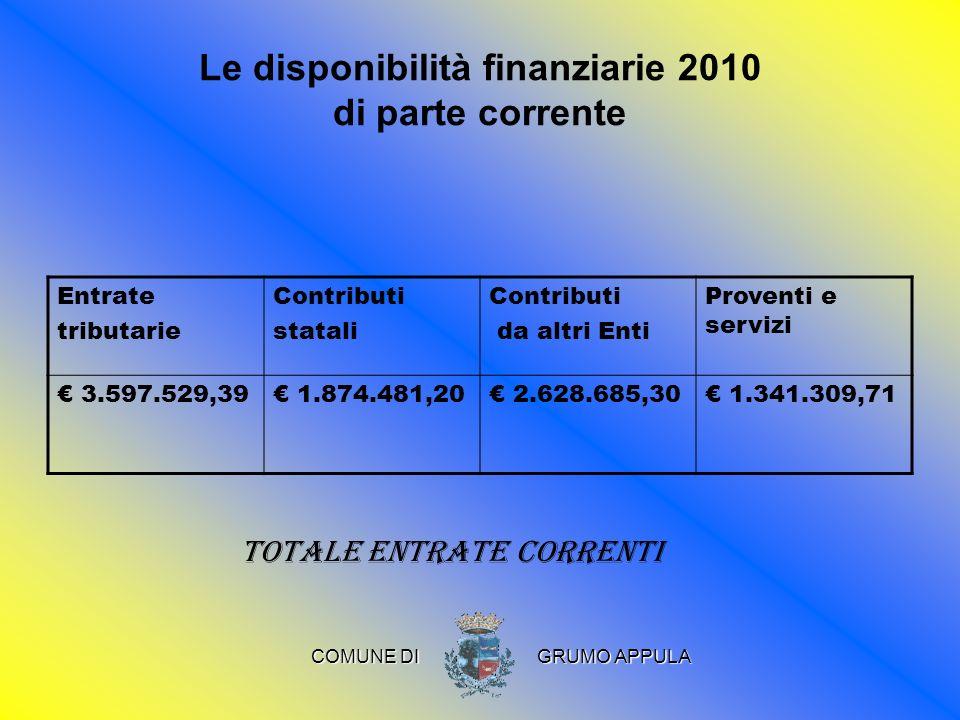 Le disponibilità finanziarie 2010 di parte corrente Entrate tributarie Contributi statali Contributi da altri Enti Proventi e servizi 3.597.529,39 1.874.481,20 2.628.685,30 1.341.309,71 Totale entrate correnti COMUNE DI COMUNE DI GRUMO APPULA GRUMO APPULA
