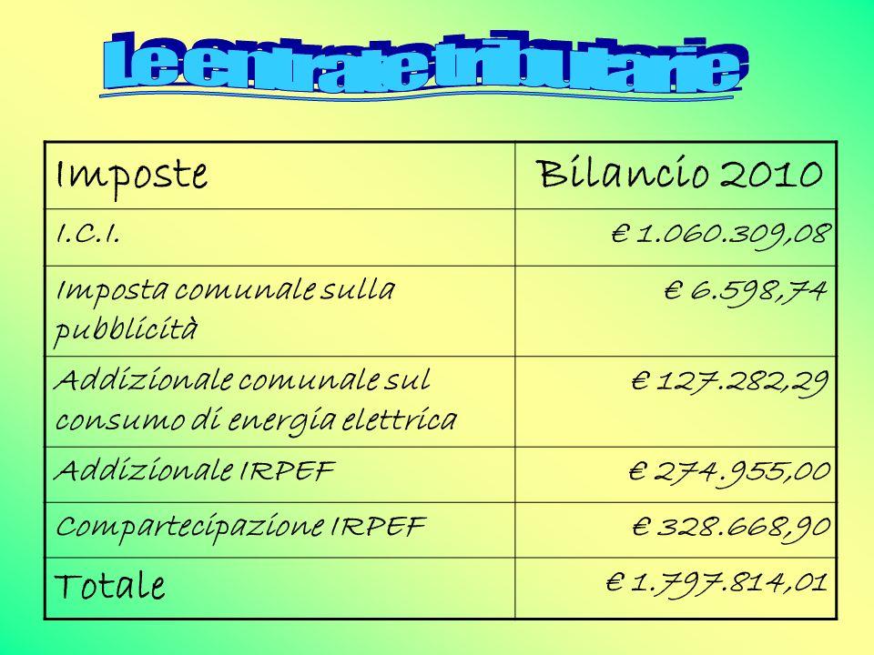 Imposte Bilancio 2010 I.C.I.