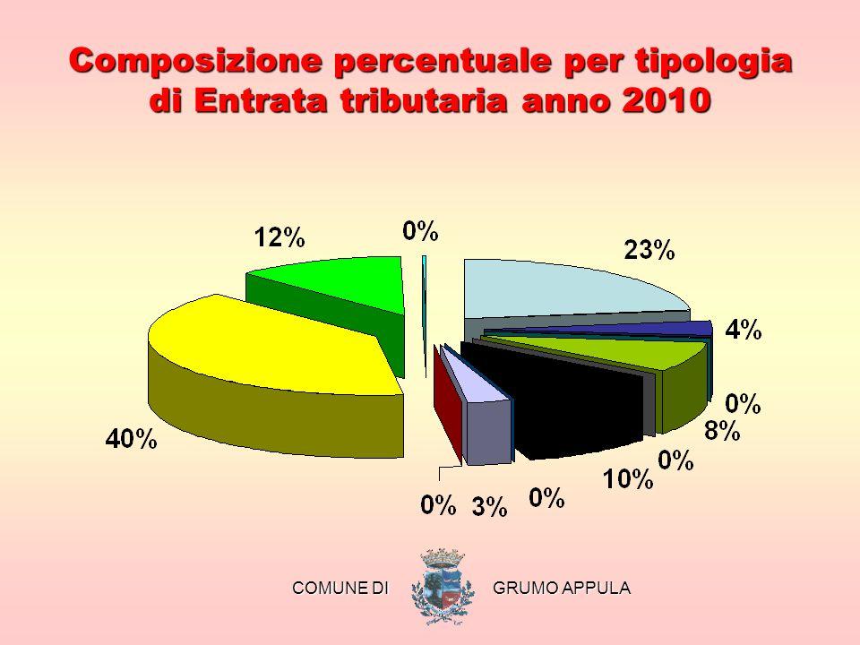 Composizione percentuale per tipologia di Entrata tributaria anno 2010 COMUNE DI COMUNE DI GRUMO APPULA