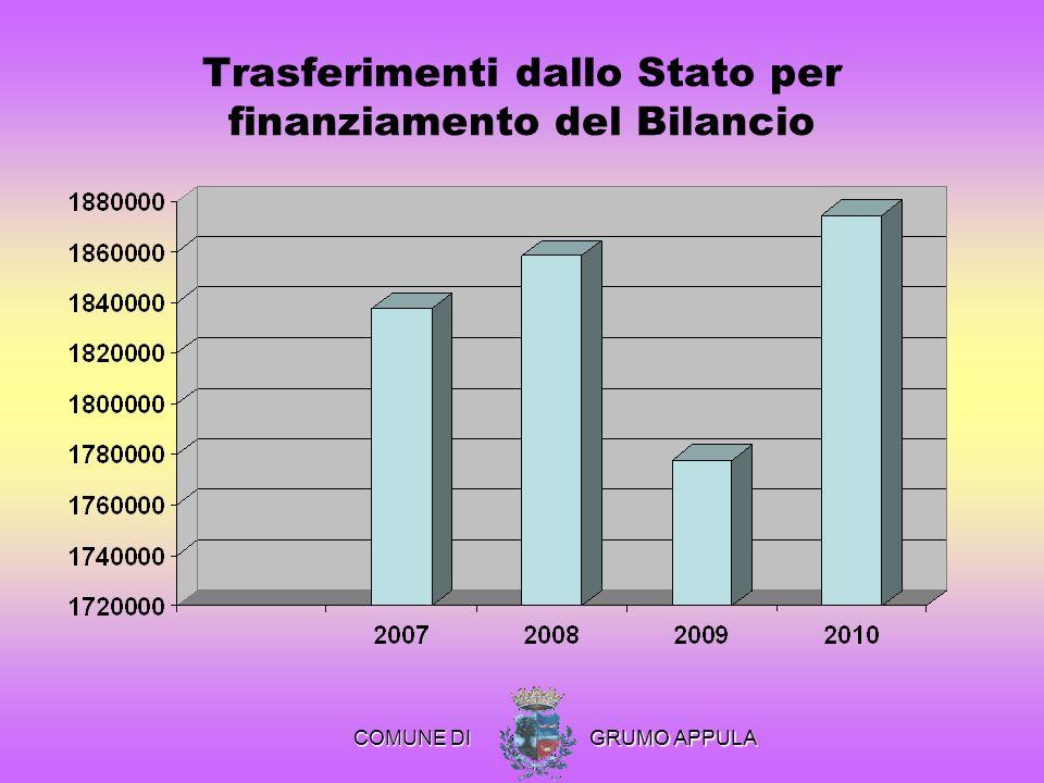 Trasferimenti dallo Stato per finanziamento del Bilancio COMUNE DI COMUNE DI GRUMO APPULA