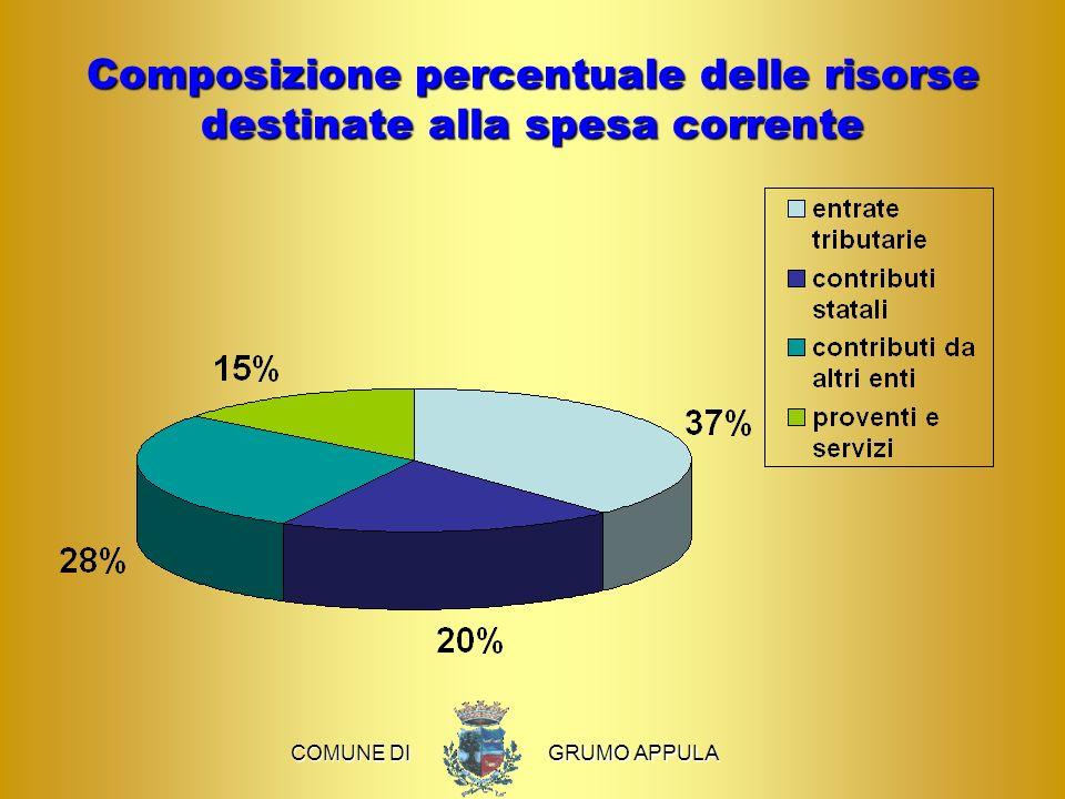 Composizione percentuale delle risorse destinate alla spesa corrente COMUNE DI COMUNE DI GRUMO APPULA GRUMO APPULA