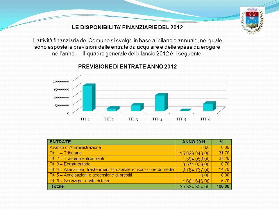 ENTRATEANNO 2011% Avanzo di Amministrazione0,00 Tit. 1 – Tributarie 15.829.843,00 31,70 Tit. 2 – Trasferimenti correnti 1.594.059,00 37,20 Tit. 3 – Ex