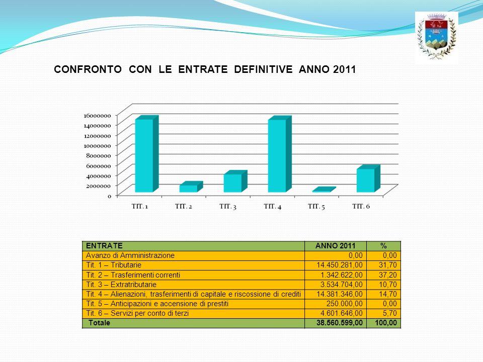 ENTRATEANNO 2011% Avanzo di Amministrazione0,00 Tit. 1 – Tributarie14.450.281,0031,70 Tit. 2 – Trasferimenti correnti1.342.622,0037,20 Tit. 3 – Extrat