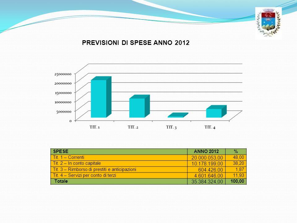 SPESEANNO 2012% Tit. 1 – Correnti 20.000.053,00 48,00 Tit. 2 – In conto capitale 10.178.199,00 38,20 Tit. 3 – Rimborso di prestiti e anticipazioni 604