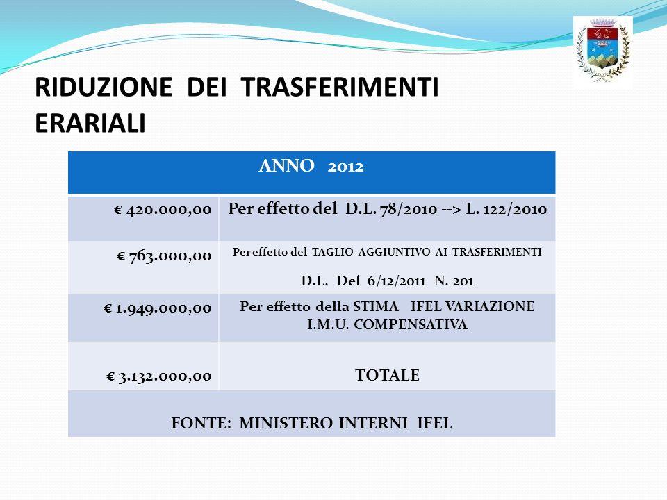 RIDUZIONE DEI TRASFERIMENTI ERARIALI ANNO 2012 420.000,00Per effetto del D.L. 78/2010 --> L. 122/2010 763.000,00 Per effetto del TAGLIO AGGIUNTIVO AI