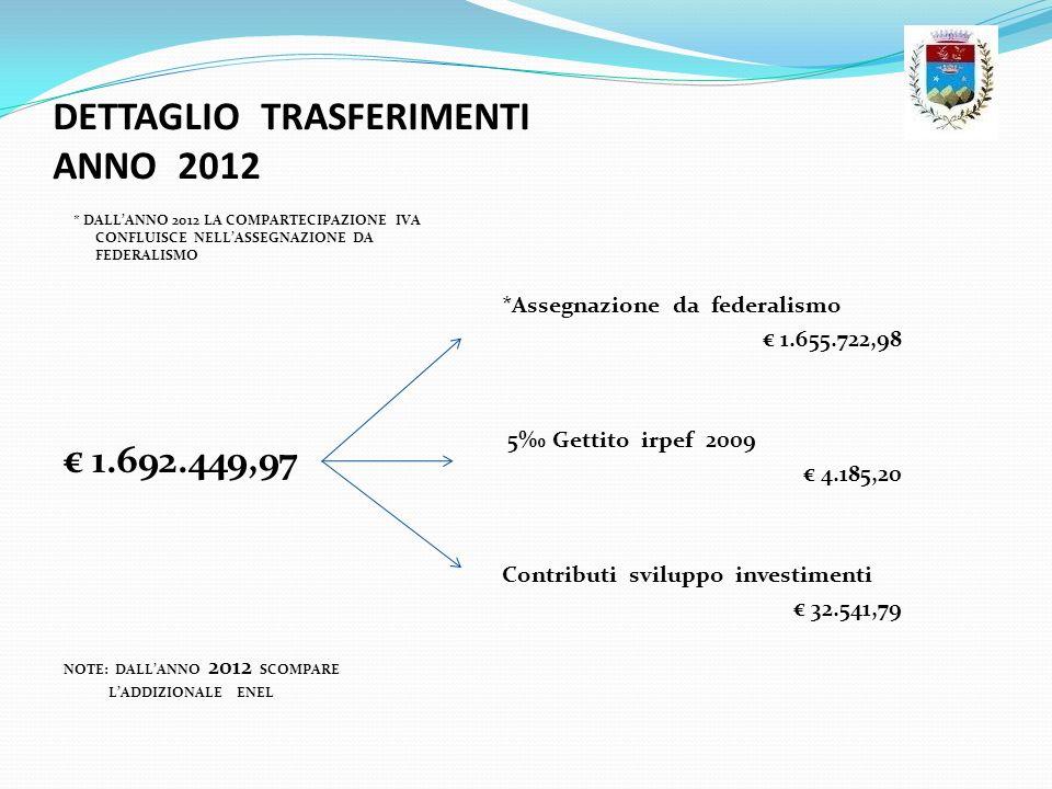 DETTAGLIO TRASFERIMENTI ANNO 2012 * DALLANNO 2012 LA COMPARTECIPAZIONE IVA CONFLUISCE NELLASSEGNAZIONE DA FEDERALISMO 1.692.449,97 NOTE: DALLANNO 2012