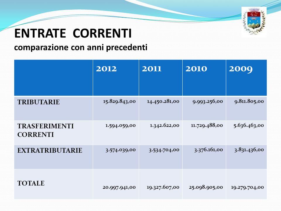 ENTRATE CORRENTI comparazione con anni precedenti 2012201120102009 TRIBUTARIE 15.829.843,0014.450.281,009.993.256,009.811.805,00 TRASFERIMENTI CORRENT