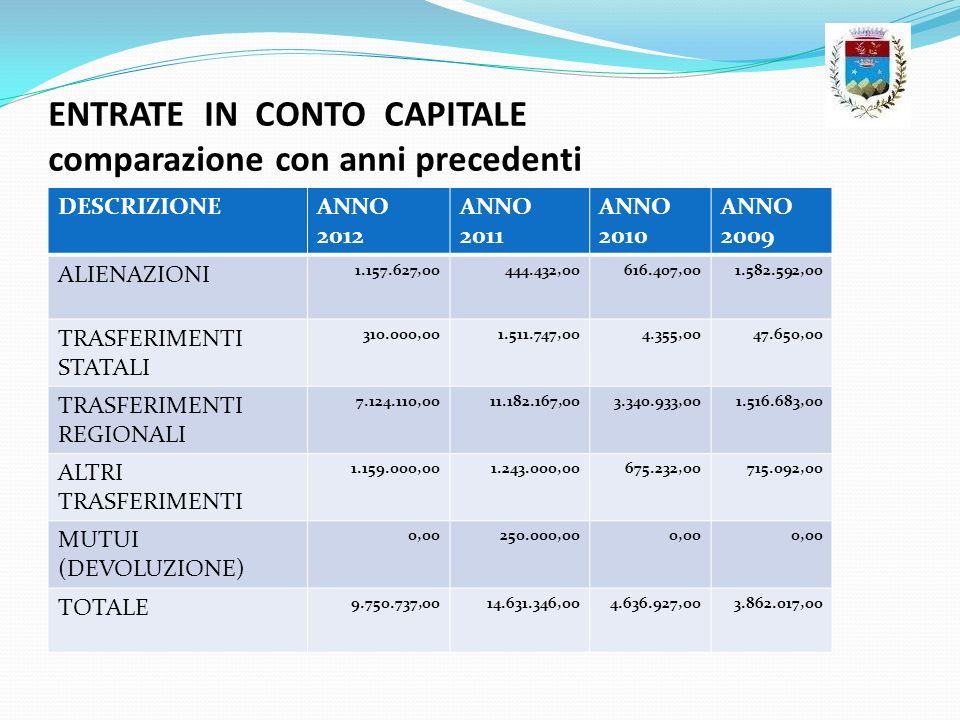 ENTRATE IN CONTO CAPITALE comparazione con anni precedenti DESCRIZIONEANNO 2012 ANNO 2011 ANNO 2010 ANNO 2009 ALIENAZIONI 1.157.627,00444.432,00616.40