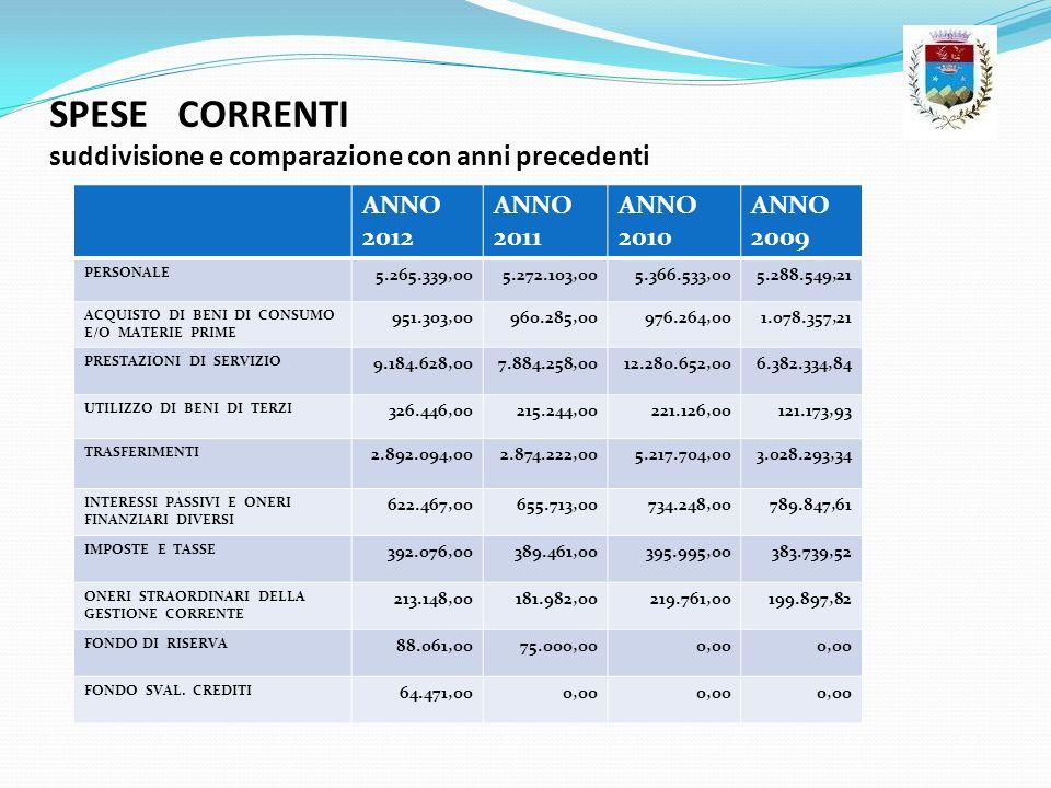 SPESE CORRENTI suddivisione e comparazione con anni precedenti ANNO 2012 ANNO 2011 ANNO 2010 ANNO 2009 PERSONALE 5.265.339,005.272.103,005.366.533,005