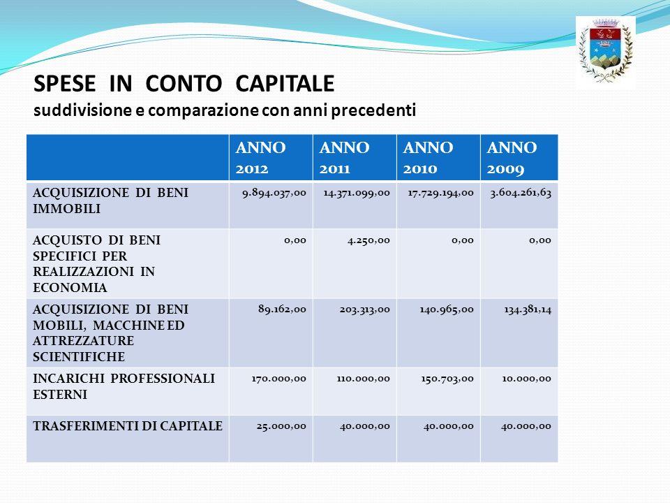SPESE IN CONTO CAPITALE suddivisione e comparazione con anni precedenti ANNO 2012 ANNO 2011 ANNO 2010 ANNO 2009 ACQUISIZIONE DI BENI IMMOBILI 9.894.03