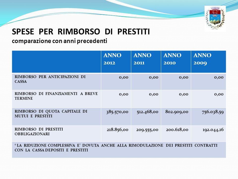 SPESE PER RIMBORSO DI PRESTITI comparazione con anni precedenti ANNO 2012 ANNO 2011 ANNO 2010 ANNO 2009 RIMBORSO PER ANTICIPAZIONI DI CASSA 0,00 RIMBO