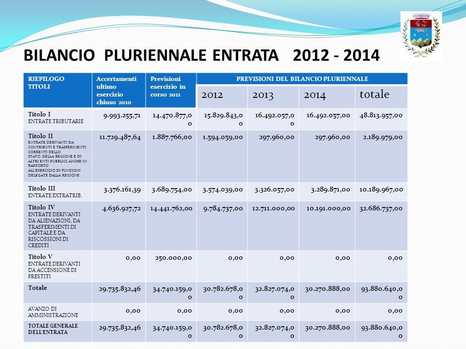 BILANCIO PLURIENNALE ENTRATA 2012 - 2014 RIEPILOGO TITOLI Accertamenti ultimo esercizio chiuso 2010 Previsioni esercizio in corso 2011 PREVISIONI DEL