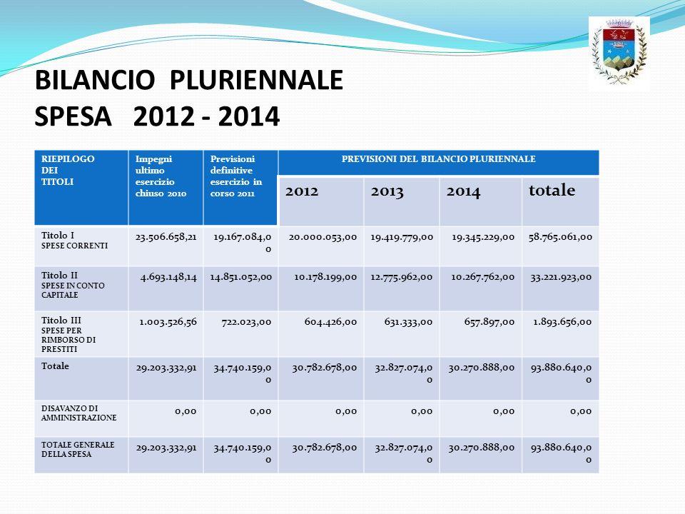 BILANCIO PLURIENNALE SPESA 2012 - 2014 RIEPILOGO DEI TITOLI Impegni ultimo esercizio chiuso 2010 Previsioni definitive esercizio in corso 2011 PREVISI