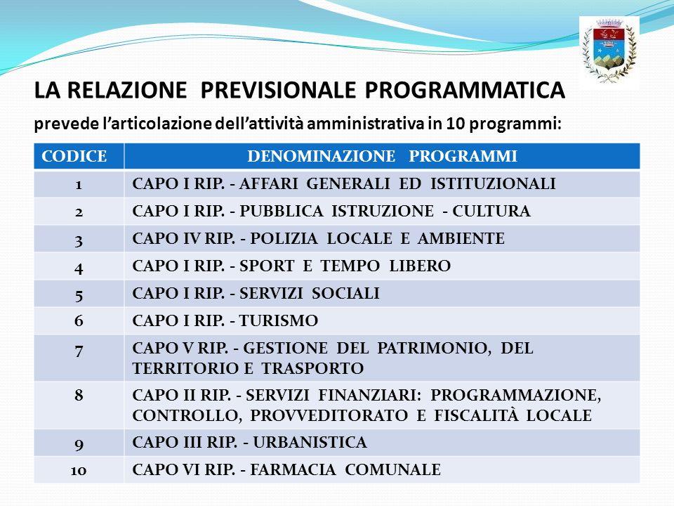 LA RELAZIONE PREVISIONALE PROGRAMMATICA prevede larticolazione dellattività amministrativa in 10 programmi: CODICEDENOMINAZIONE PROGRAMMI 1CAPO I RIP.