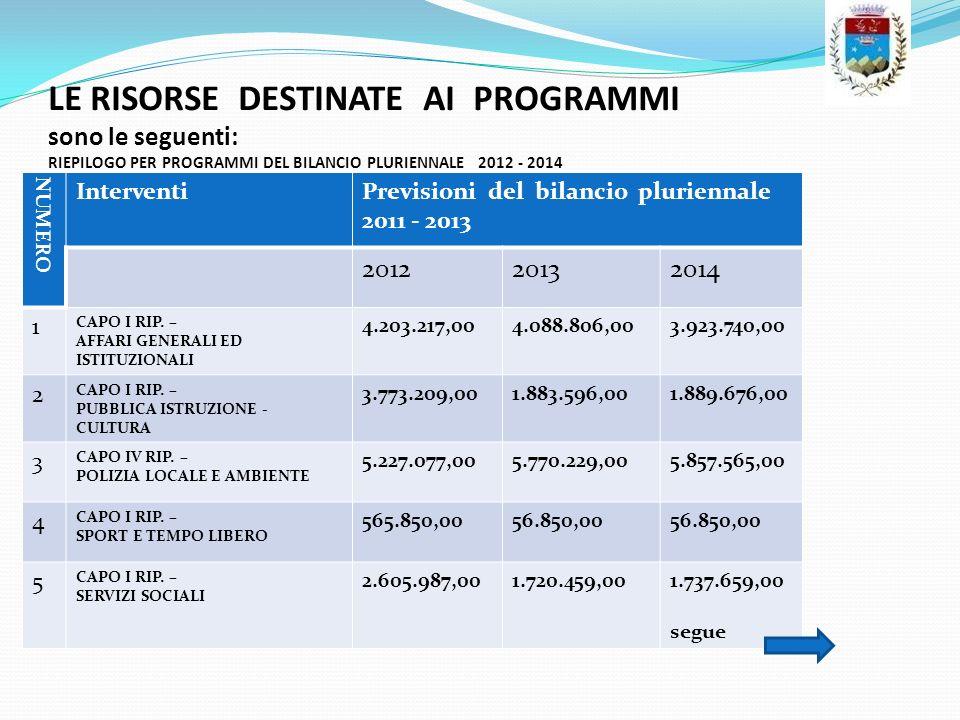 LE RISORSE DESTINATE AI PROGRAMMI sono le seguenti: RIEPILOGO PER PROGRAMMI DEL BILANCIO PLURIENNALE 2012 - 2014 NUMERO InterventiPrevisioni del bilan