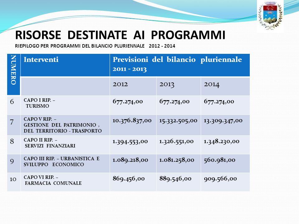 RISORSE DESTINATE AI PROGRAMMI RIEPILOGO PER PROGRAMMI DEL BILANCIO PLURIENNALE 2012 - 2014 NUMERO InterventiPrevisioni del bilancio pluriennale 2011