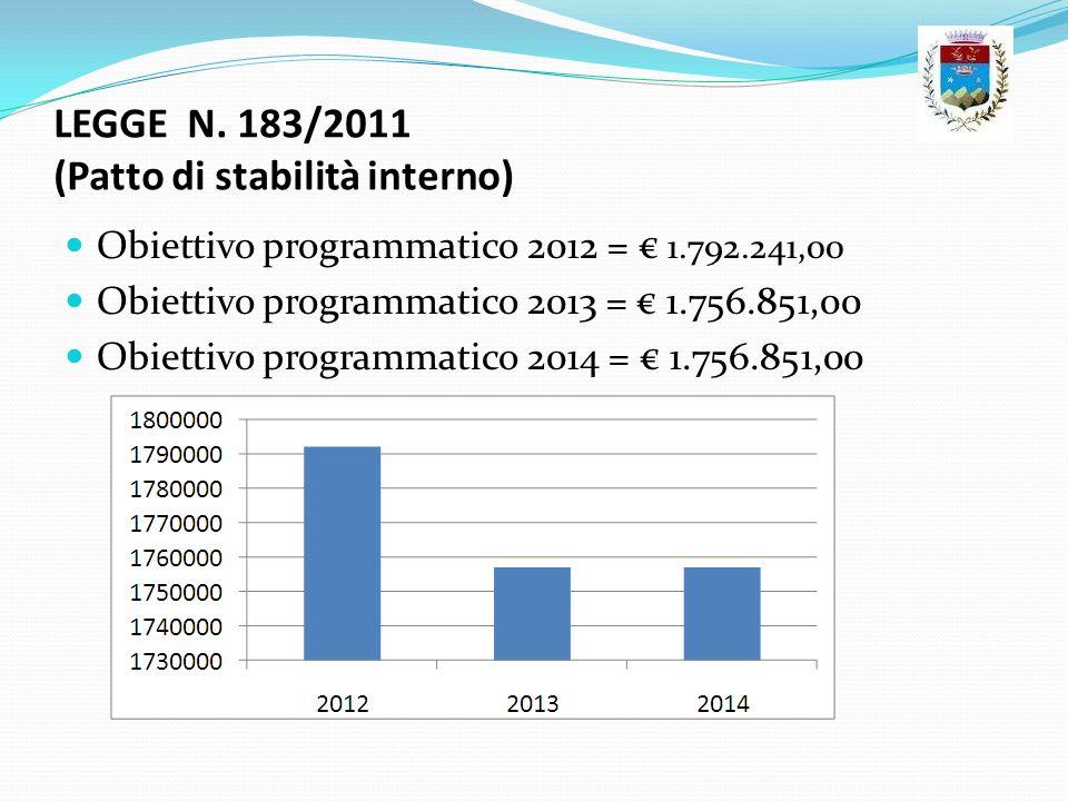 LEGGE N. 183/2011 (Patto di stabilità interno) Obiettivo programmatico 2012 = 1.792.241,00 Obiettivo programmatico 2013 = 1.756.851,00 Obiettivo progr