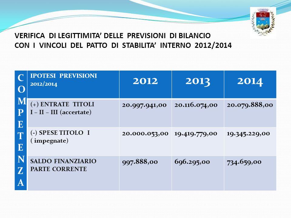 VERIFICA DI LEGITTIMITA DELLE PREVISIONI DI BILANCIO CON I VINCOLI DEL PATTO DI STABILITA INTERNO 2012/2014 COMPETENZACOMPETENZA IPOTESI PREVISIONI 20