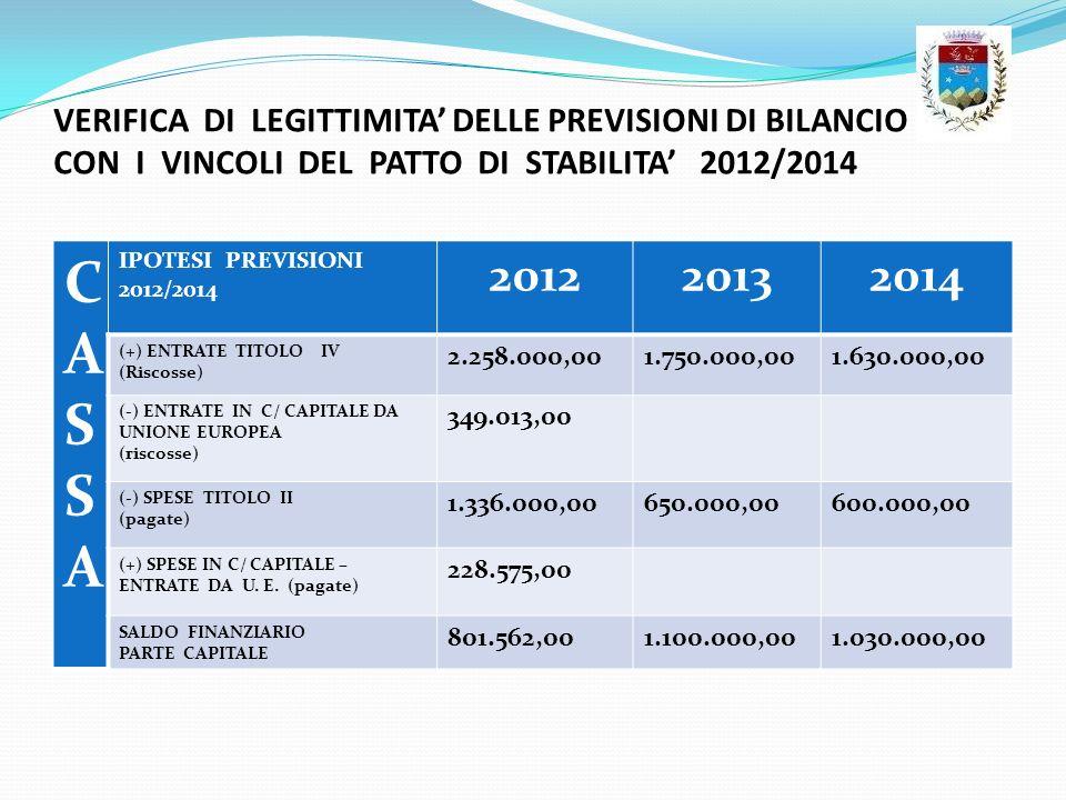 VERIFICA DI LEGITTIMITA DELLE PREVISIONI DI BILANCIO CON I VINCOLI DEL PATTO DI STABILITA 2012/2014 CASSACASSA IPOTESI PREVISIONI 2012/2014 2012201320