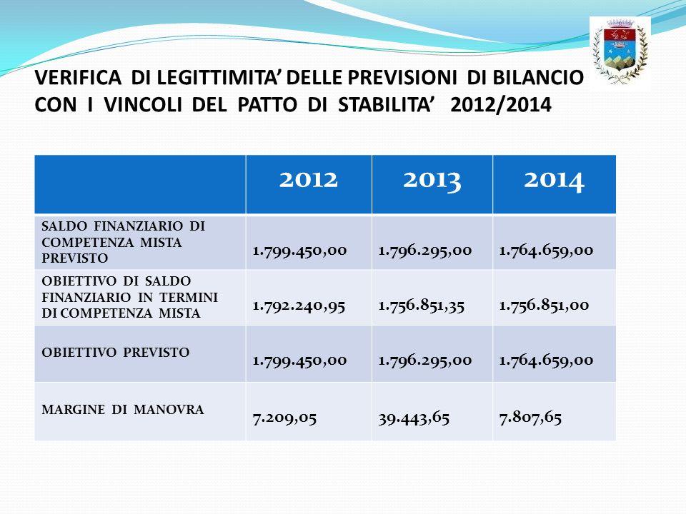VERIFICA DI LEGITTIMITA DELLE PREVISIONI DI BILANCIO CON I VINCOLI DEL PATTO DI STABILITA 2012/2014 201220132014 SALDO FINANZIARIO DI COMPETENZA MISTA