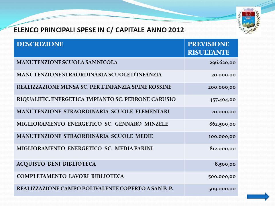 ELENCO PRINCIPALI SPESE IN C/ CAPITALE ANNO 2012 DESCRIZIONEPREVISIONE RISULTANTE MANUTENZIONE SCUOLA SAN NICOLA296.620,00 MANUTENZIONE STRAORDINARIA
