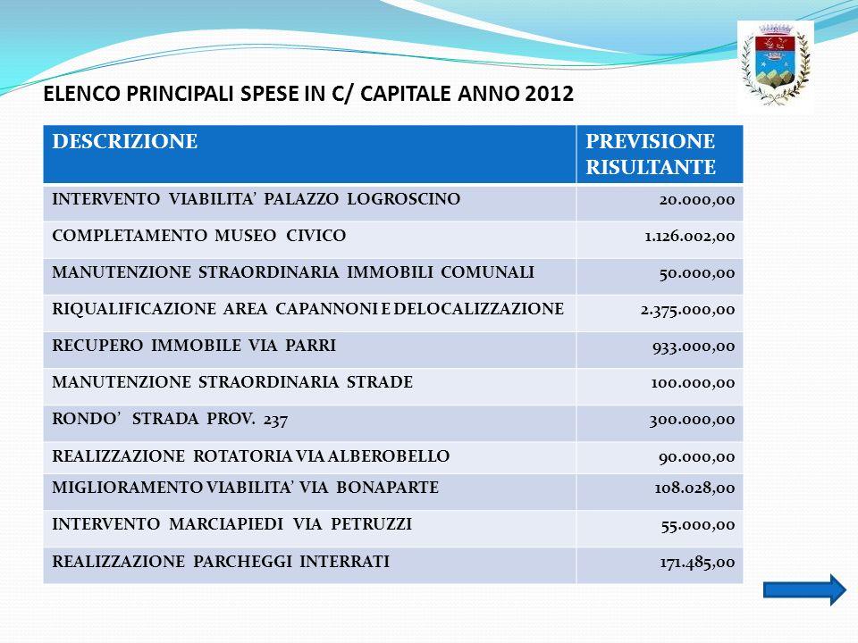 ELENCO PRINCIPALI SPESE IN C/ CAPITALE ANNO 2012 DESCRIZIONEPREVISIONE RISULTANTE INTERVENTO VIABILITA PALAZZO LOGROSCINO20.000,00 COMPLETAMENTO MUSEO