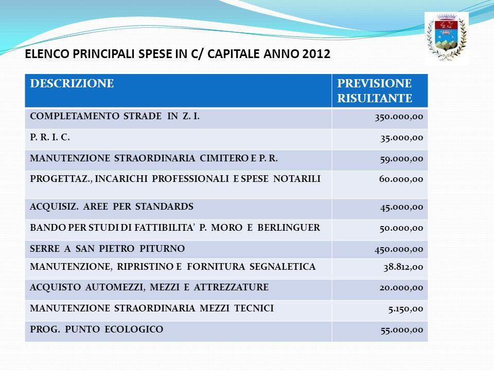 ELENCO PRINCIPALI SPESE IN C/ CAPITALE ANNO 2012 DESCRIZIONEPREVISIONE RISULTANTE COMPLETAMENTO STRADE IN Z. I.350.000,00 P. R. I. C.35.000,00 MANUTEN