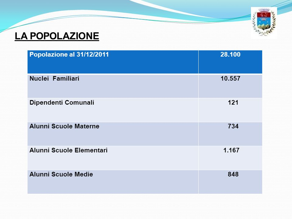 LA POPOLAZIONE Popolazione al 31/12/201128.100 Nuclei Familiari10.557 Dipendenti Comunali 121 Alunni Scuole Materne 734 Alunni Scuole Elementari 1.167