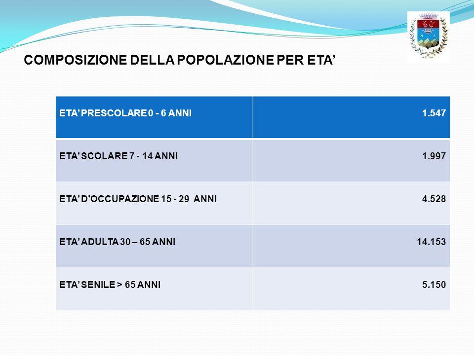 COMPOSIZIONE DELLA POPOLAZIONE PER ETA ETA PRESCOLARE 0 - 6 ANNI1.547 ETA SCOLARE 7 - 14 ANNI1.997 ETA DOCCUPAZIONE 15 - 29 ANNI4.528 ETA ADULTA 30 –