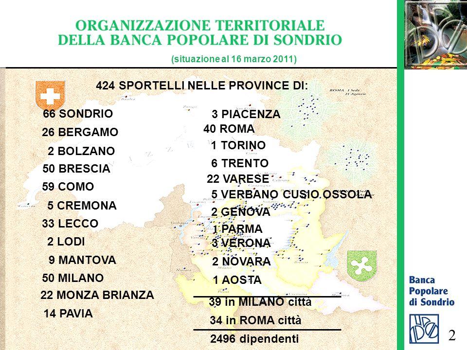424 SPORTELLI NELLE PROVINCE DI: 66 SONDRIO (situazione al 16 marzo 2011) 2496 dipendenti 3 PIACENZA 26 BERGAMO 50 BRESCIA 59 COMO 5 CREMONA 33 LECCO 2 LODI 2 BOLZANO 9 MANTOVA 50 MILANO 2 NOVARA 14 PAVIA 22 VARESE 1 TORINO 5 VERBANO CUSIO OSSOLA 39 in MILANO città 34 in ROMA città 40 ROMA 6 TRENTO 2 GENOVA 2 1 PARMA 3 VERONA 22 MONZA BRIANZA 1 AOSTA