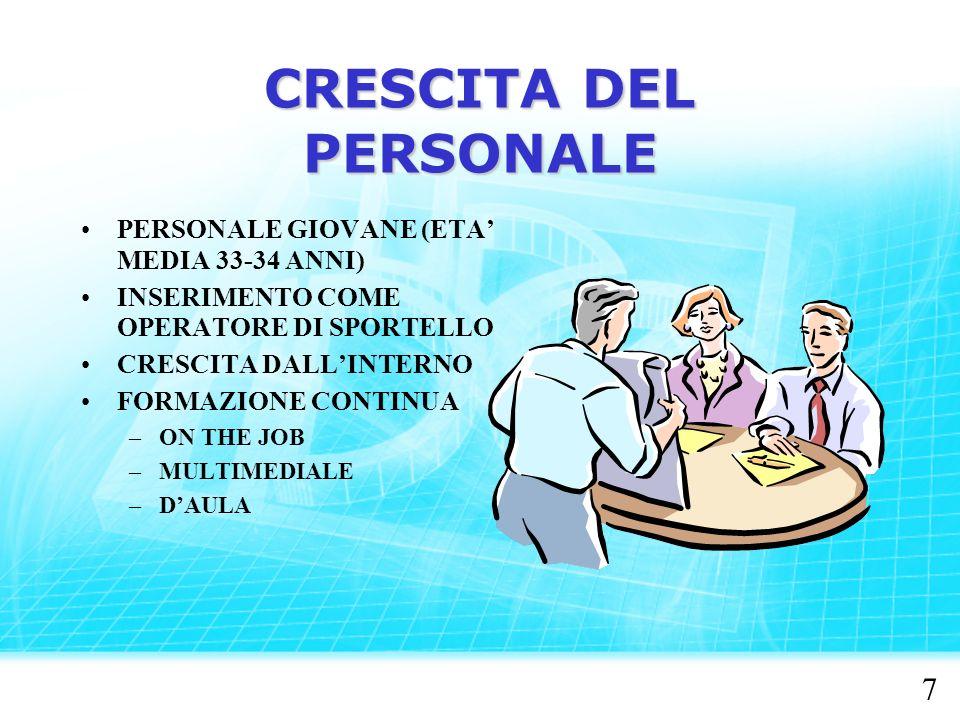 CRESCITA DEL PERSONALE PERSONALE GIOVANE (ETA MEDIA 33-34 ANNI) INSERIMENTO COME OPERATORE DI SPORTELLO CRESCITA DALLINTERNO FORMAZIONE CONTINUA –ON THE JOB –MULTIMEDIALE –DAULA 7