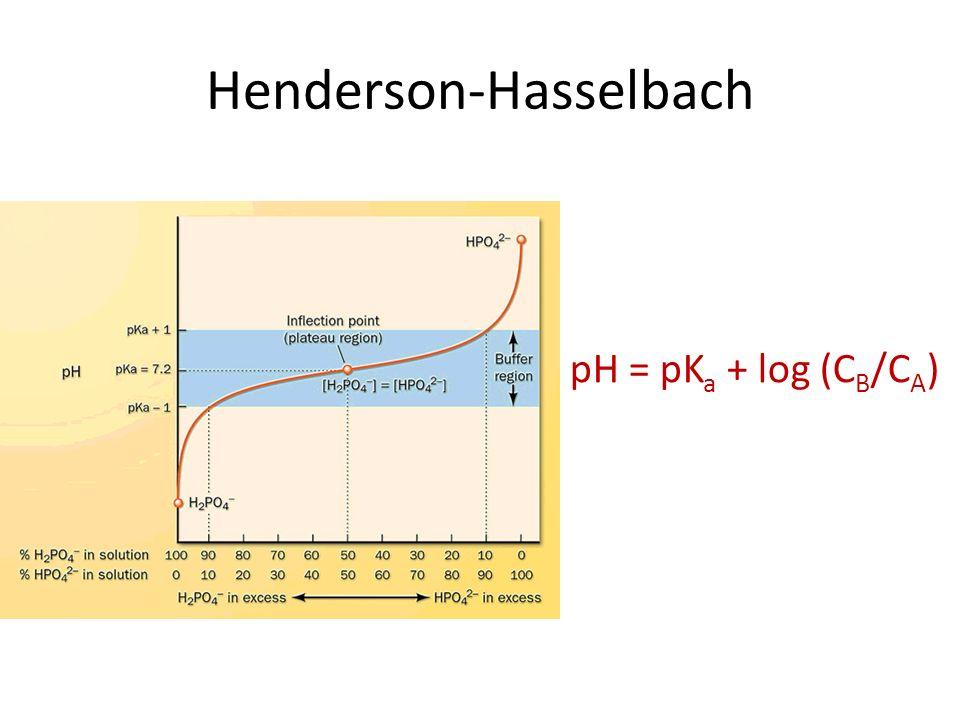 Henderson-Hasselbach pH = pK a + log (C B /C A )