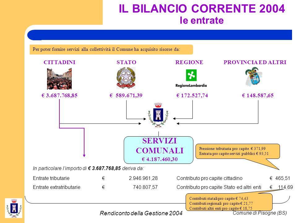 Comune di Pisogne (BS) Rendiconto della Gestione 2004 IL BILANCIO CORRENTE 2004 Le entrate proprie Le principale entrate proprie sono state: IMPOSTAIMPORTO I.C.I.