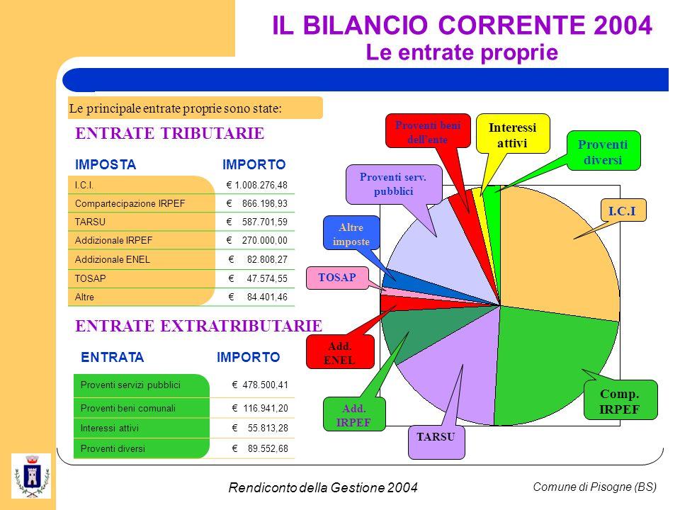Comune di Pisogne (BS) Rendiconto della Gestione 2004 IL BILANCIO CORRENTE 2004 La spesa PERSONALE 1.301.475,7928,38% ACQUISTO DI BENI 153.497,593,35% PRESTAZIONE DI SERVIZI 1.550.797,9133,82% TRASFER.