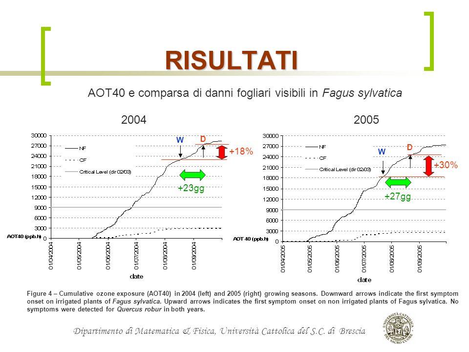 Dipartimento di Matematica & Fisica, Università Cattolica del S.C. di Brescia RISULTATI AOT40 e comparsa di danni fogliari visibili in Fagus sylvatica
