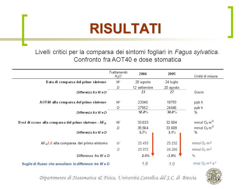 Dipartimento di Matematica & Fisica, Università Cattolica del S.C. di Brescia RISULTATI Livelli critici per la comparsa dei sintomi fogliari in Fagus